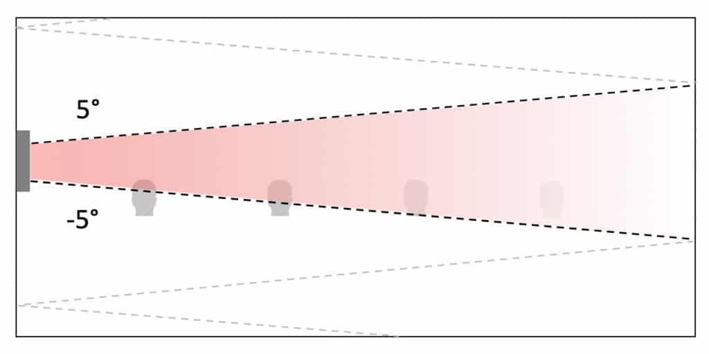 Model S1 vertical coverage